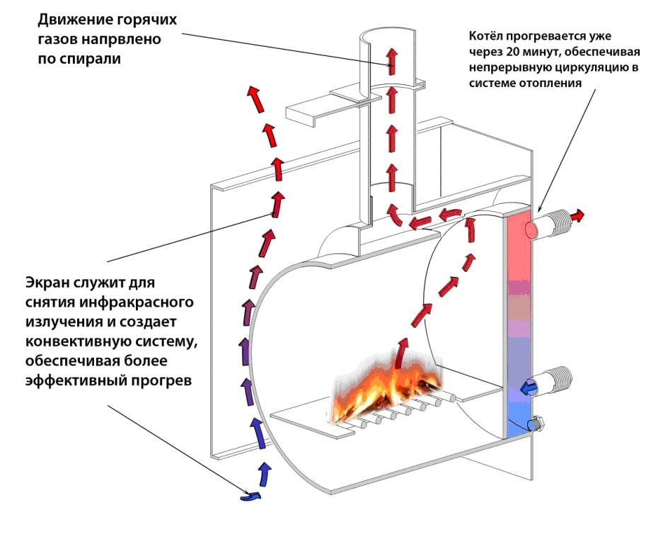 Отопление своими руками металл